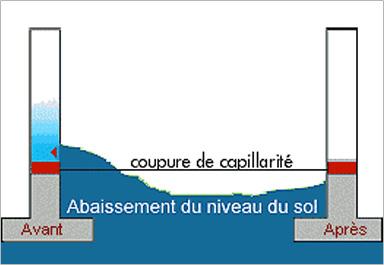coupure-de-capillarite