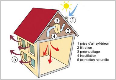 ventilation-maison